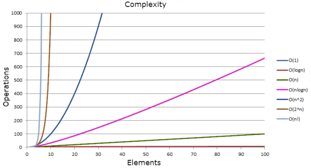 Learning Big O Notation With O(n) Complexity - DZone Performance