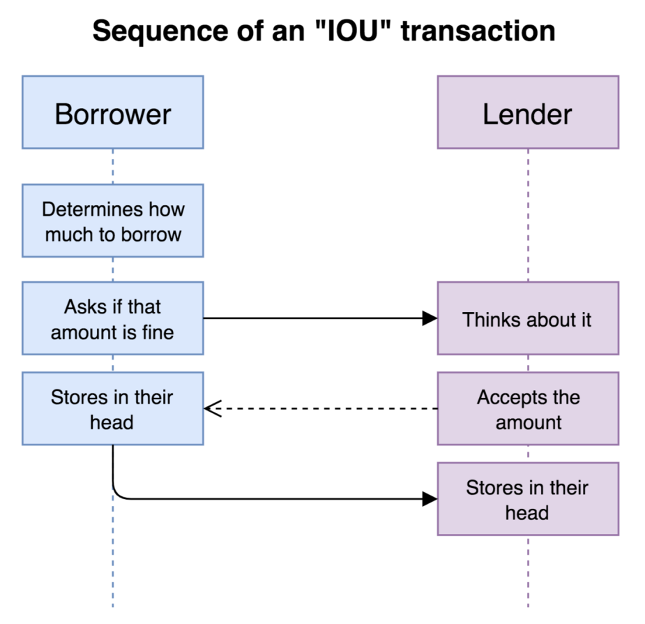 very simple iou sequence diagram