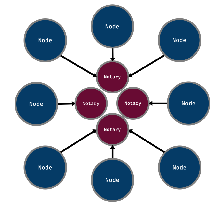Simplistic view of network with multiple Notaries